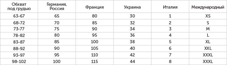 78cfcb83a5180 В этой таблице можно легко узнать, какой европейский размер бюстгальтера  вам подходит. Возьмем для рассмотрения предыдущий пример.